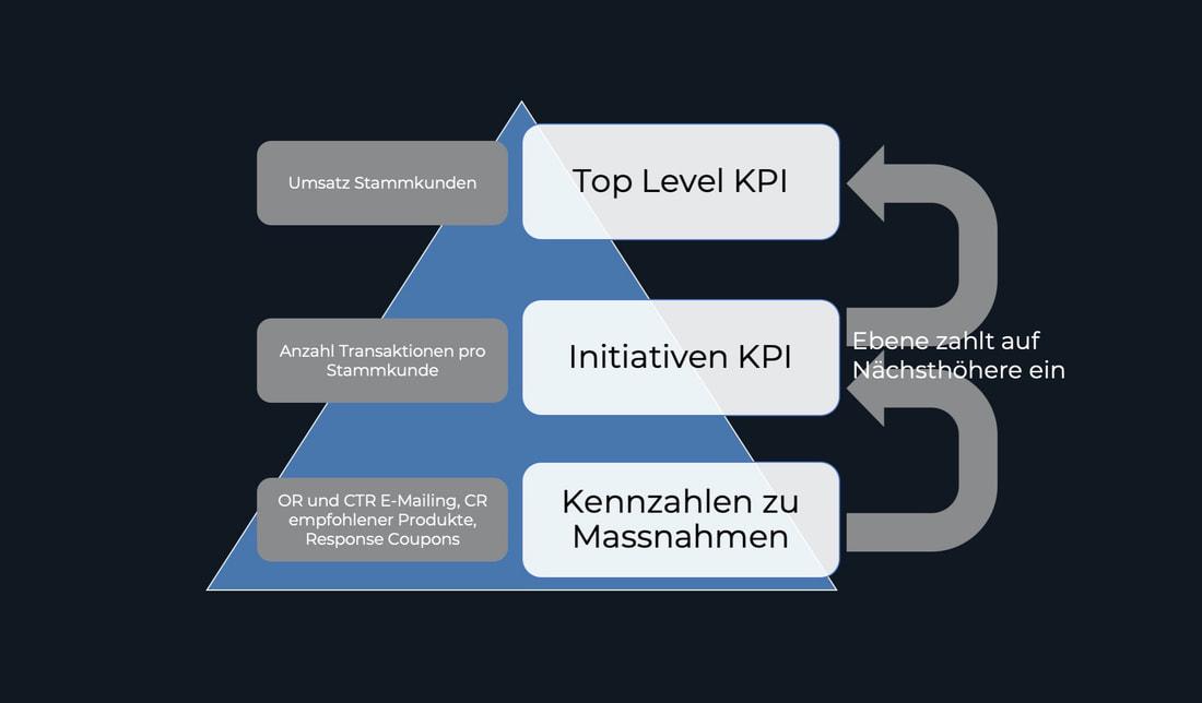 KPI-Tree Kennzahlensystem