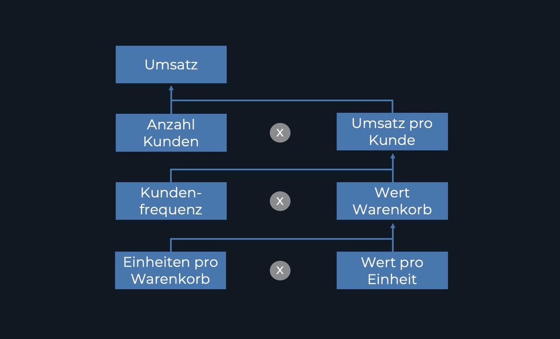 Umsatz KPI-Tree