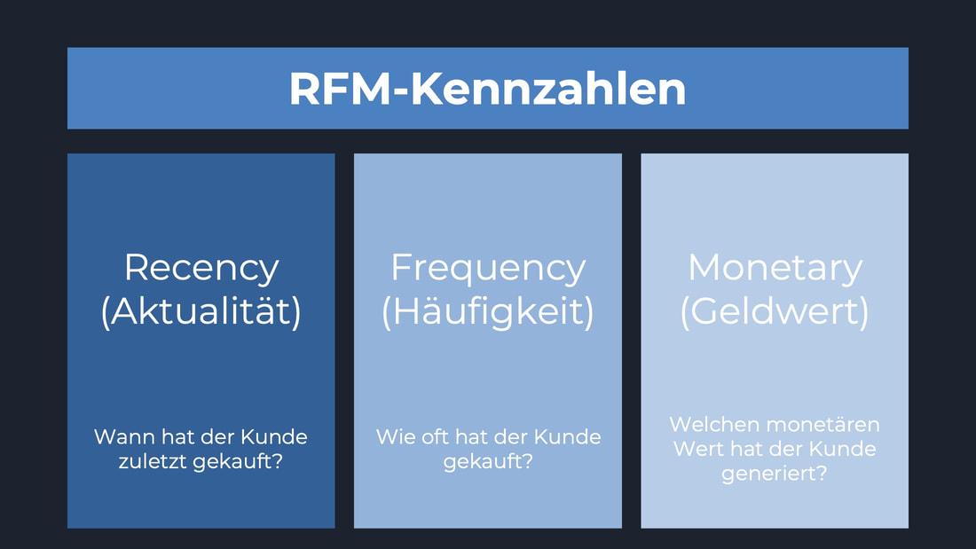 Übersicht Kennzahlen RFM-Modell