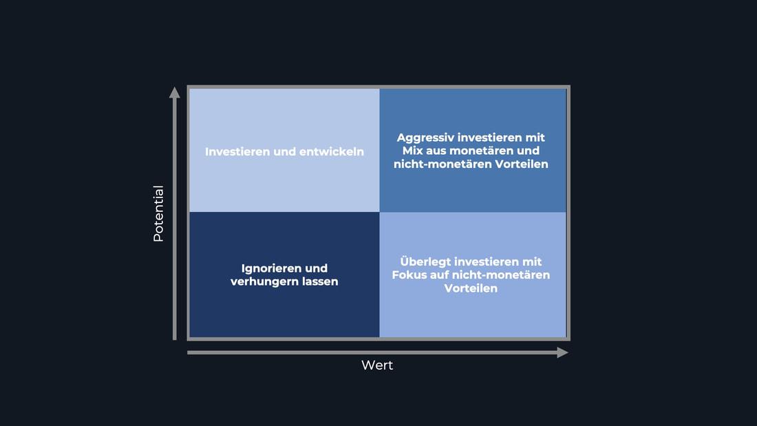 Segmentierung und Bearbeitungsstrategien