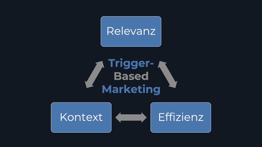 Vorteile des Trigger-Based Marketing